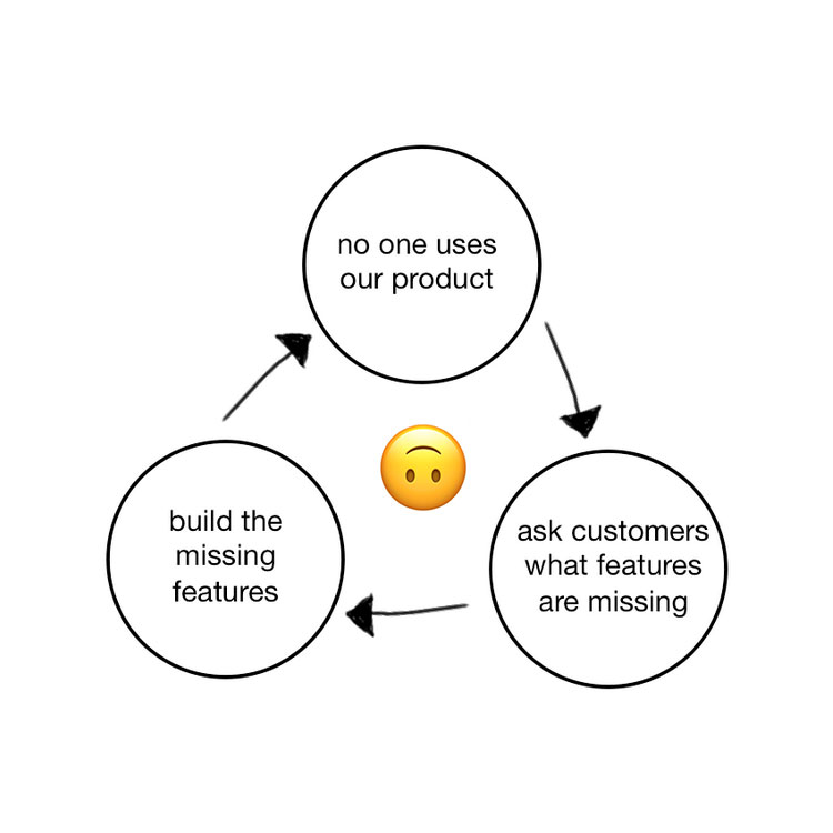 Product Death Cycle