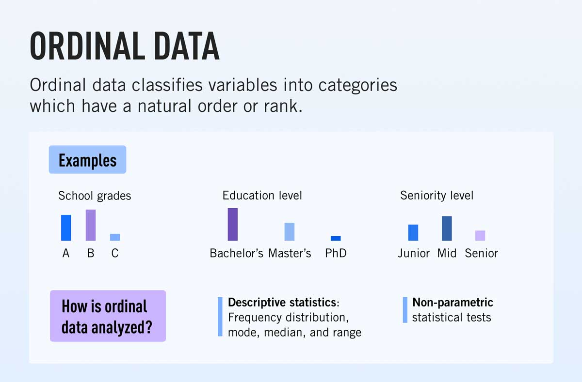 A definition of ordinal data, together with examples and methods of analysis