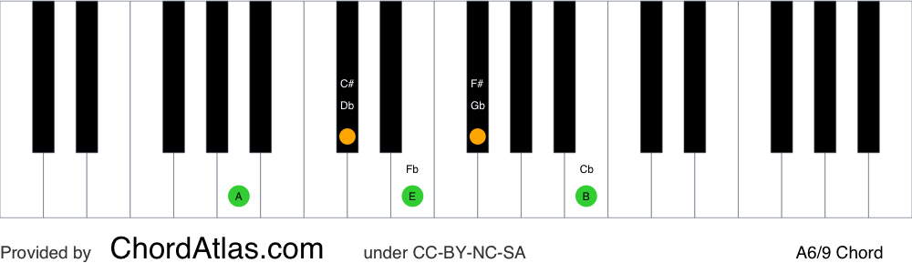 Piano chord chart for the A sixth/ninth chord (A6/9). The notes A, C#, E, F# and B are highlighted.