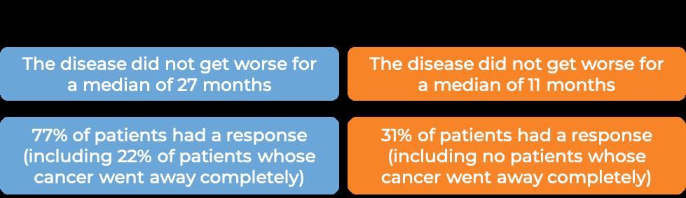 Results after treatment with Gazyvaro and chlorambucil vs chlorambucil alone (diagram)