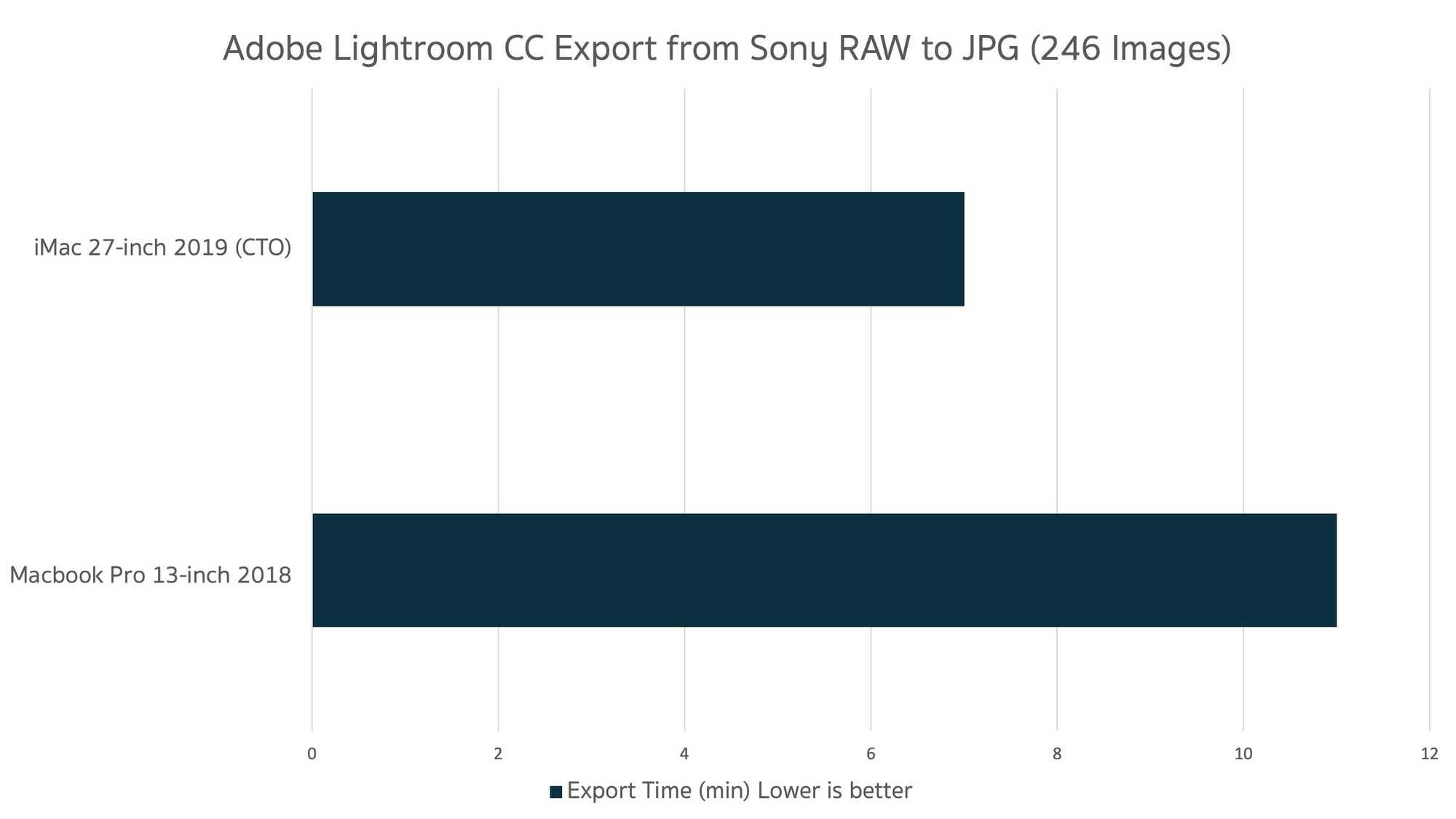 Compare Adobe Lightroom CC Export Time