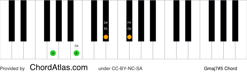 Piano chord chart for the G augmented seventh chord (Gmaj7#5). The notes G, B, D# and F# are highlighted.