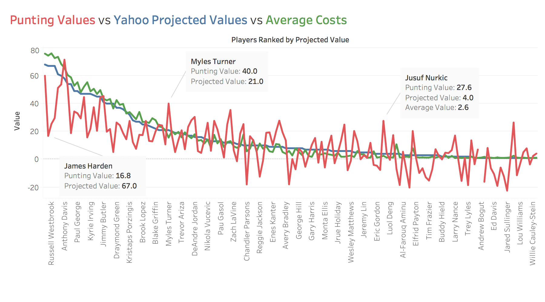 Graph of Yahoo projected values vs actual average draft values vs calculated z-score values when punting three pointers and assists