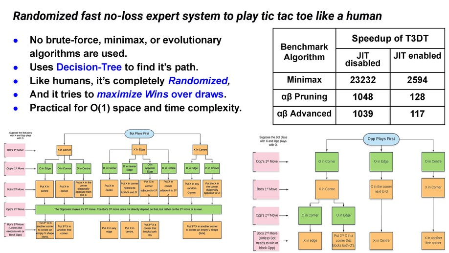 Randomised fast no-loss expert system to play tic-tac-toe like a human