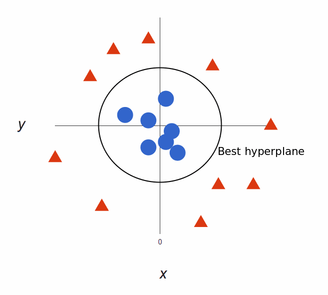 Showing the best hyperplane for SVM