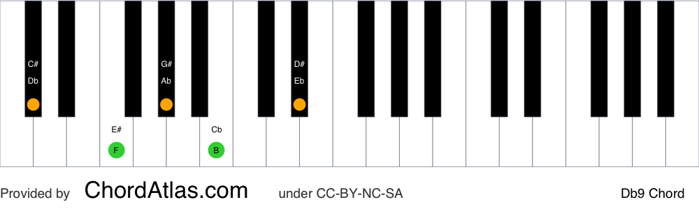 Piano chord chart for the D flat dominant ninth chord (Db9). The notes Db, F, Ab, Cb and Eb are highlighted.