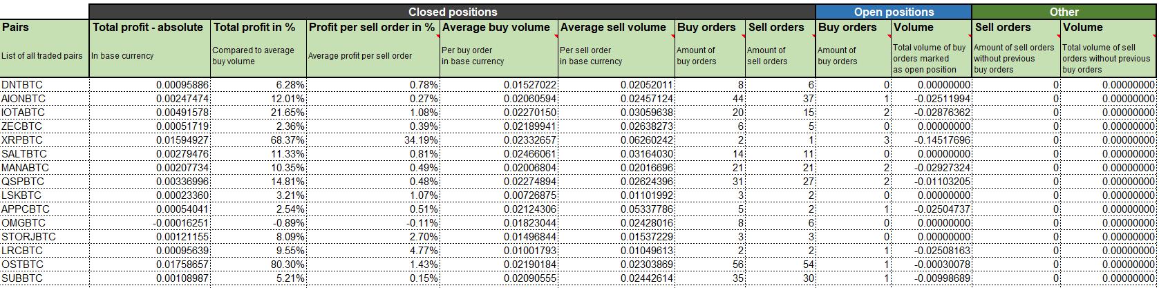 Binance profit calculator sheet preview