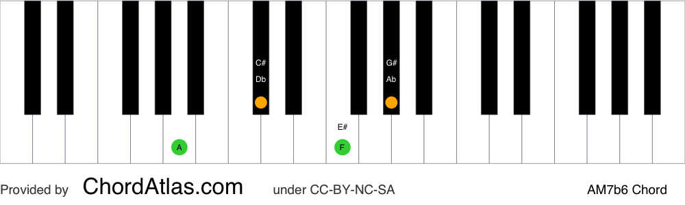 Piano chord chart for the A major seventh flat sixth chord (AM7b6). The notes A, C#, F and G# are highlighted.
