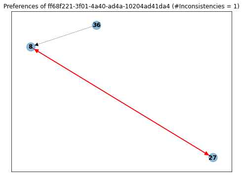Graph example no inconsistencies
