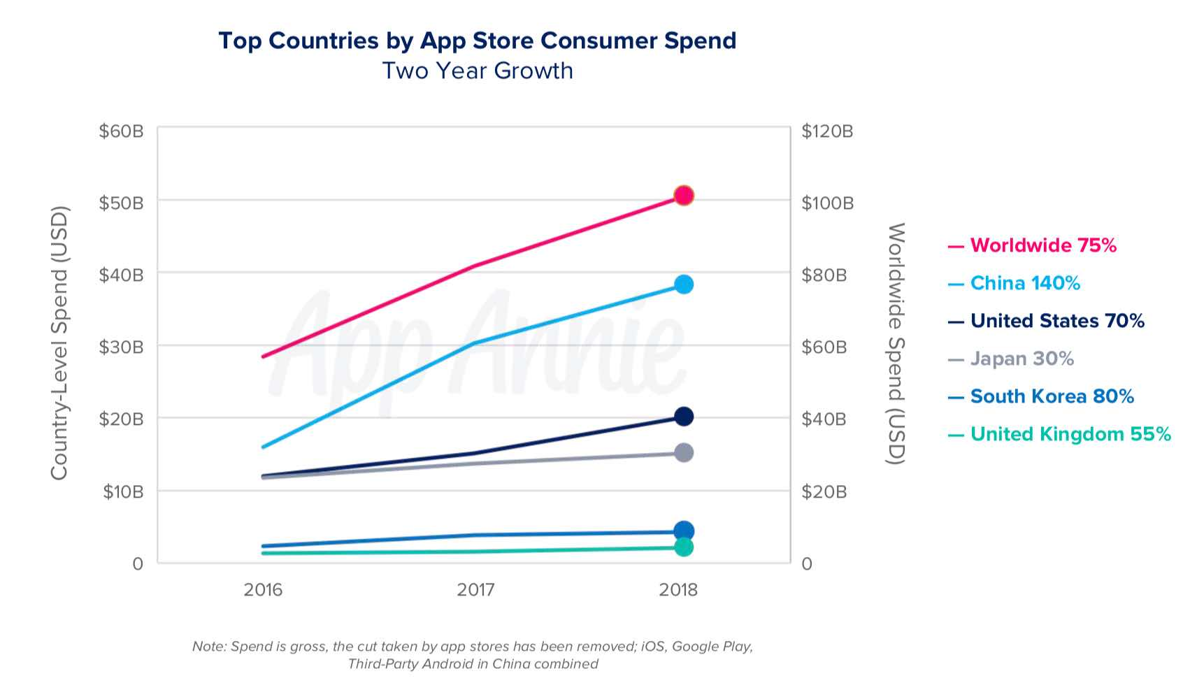 app-store-user-spend-chart
