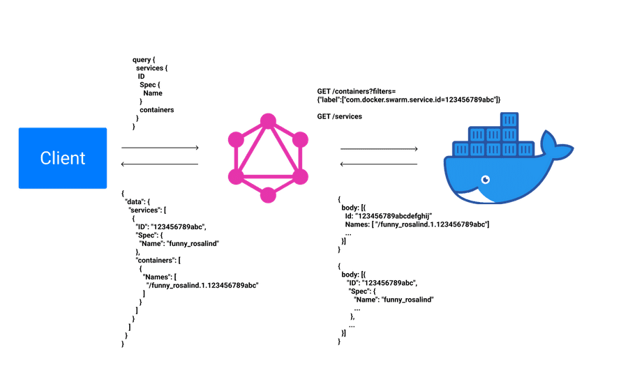 Illustration showcasing GraphQL as a layer between our client and the docker engine mapping queries to REST requests