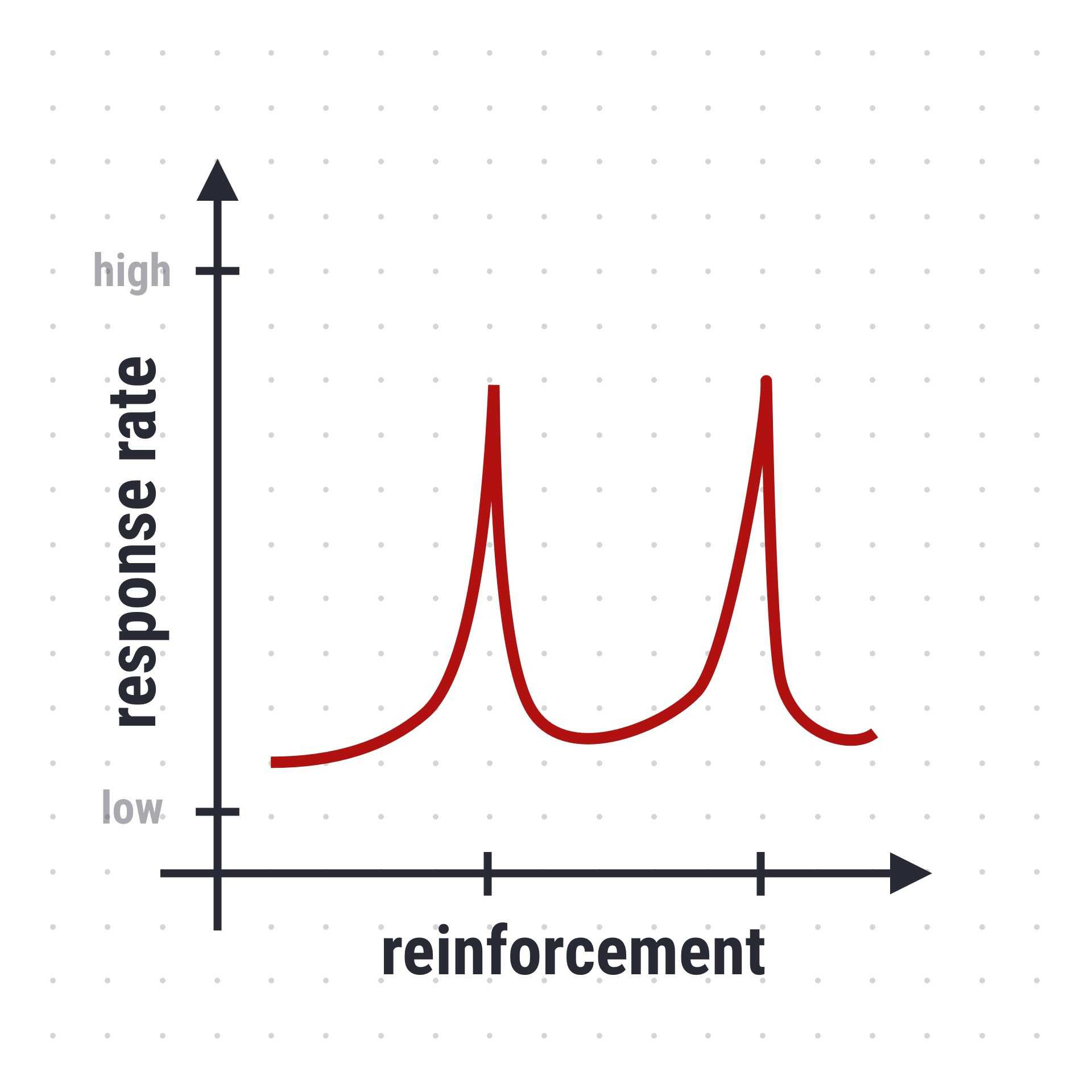 Schedule of Reinforcement (Behavioral psychology)