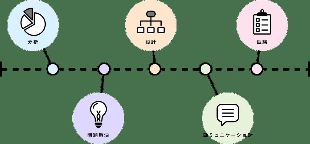 full-order-system