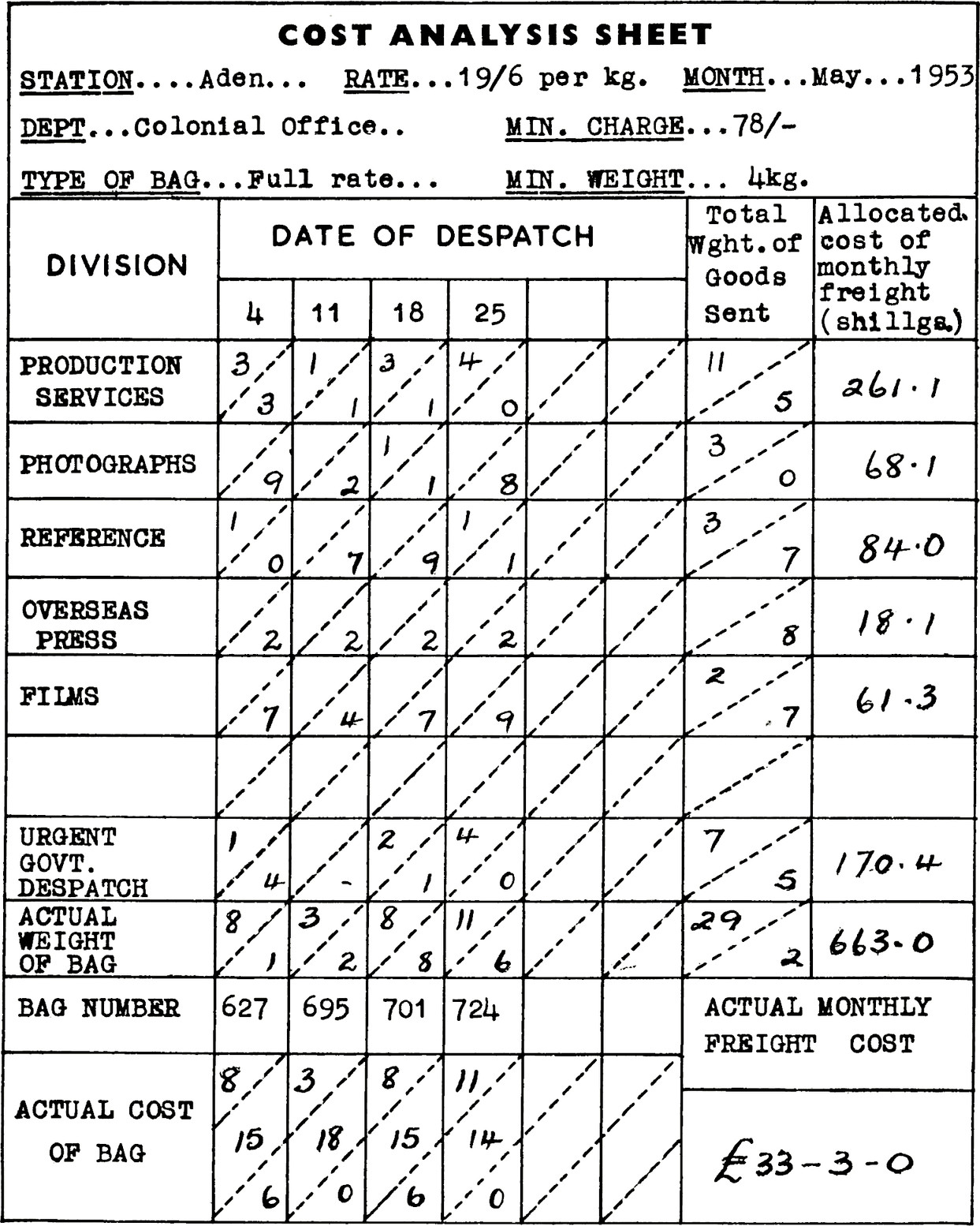 Form with title COST ANALYSIS SHEET. STATION: Aden. RATE: 19/6 per kg. MONTH: May, 1953. DEPT: Colonial Office. MIN CHARGE: 78/-. TYPE OF BAG: Full rate. MIN WEIGHT: 4kg. Table four columns. Column 1 divison, Column 2 date of despatch, Sub-columns for dates 4, 11, 18, 25. Column 3 total weight of goods sent. Column 4 allocated cost of monthly freight (shillings). Row 1 PRODUCTION SERVICES. Date of dispatch: (4) 3 / 3, (11) 1 / 1, (18) 3 / 1, (25) 4 / 0. Total weight: 11 / 5. Allocated cost: 261.1. Row 2 PHOTOGRAPHS. Date of dispatch: (4) blank / 9, (11) blank / 2, (18) 1 / 1, (25) blank / 8. Total weight: 3 / 0. Allocated cost: 68.1. Row 3 REFERENCE. Date of dispatch: (4) 1 / 0, (11) blank / 7, (18) blank / 9, (25) 1 / 1. Total weight: 3 / 7. Allocated cost: 84.0. Row 4 OVERSEAS PRESS. Date of dispatch: (4) blank / 2, (11) blank / 2, (18) blank / 2, (25) blank / 2. Total weight: blank / 8. Allocated cost: 18.1. Row 5 FILMS. Date of dispatch: (4) blank / 7, (11) blank / 4, (18) blank / 7, (25) blank / 9. Total weight: 2 / 7. Allocated cost: 61.3 Row 6 URGENT GOVT DESPATCH. Date of dispatch: (4) 1 / 4, (11) blank / blank, (18) 2 / 1, (25) 4 / 0. Total weight: 27 / 5. Allocated cost: 170.4. Row 7 ACTUAL WEIGHT OF BAG. Date of dispatch: (4) 8 / 1, (11) 3 / 2, (18) 8 / 8, (25) 11 / 6. Total weight: 29 / 2. Allocated cost: 663.0. Row 8 BAG NUMBER: (4) 627, (11) 695, (18) 701, (25) 724. Row 9 ACTUAL COST OF BAG. (4) 8 / 15 / 6, (11) 3 / 18 / 6, (18) 8 / 15 / 6, (25) 11, 14, 0). ACTUAL MONTHLY FREIGHT COST: £33-3-0.