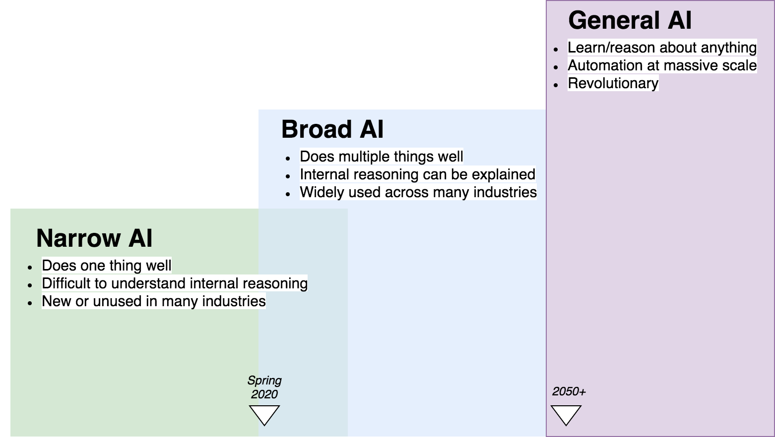 A diagram composed of three boxes representing the three major phases of artificial intelligence. The smallest box represents Narrow AI, capable of doing one thing well, is difficult to understand, and is new or unused in many industries. The medium sized box is for Broad AI, which can do multiple things well, has explainable internal reasoning, and is widely used across many industries. Current state of the art is between these two boxes. The largest box symbolizes General AI, capable of learning and reasoning about anything, automates at massive scale, and revolutionizes society.