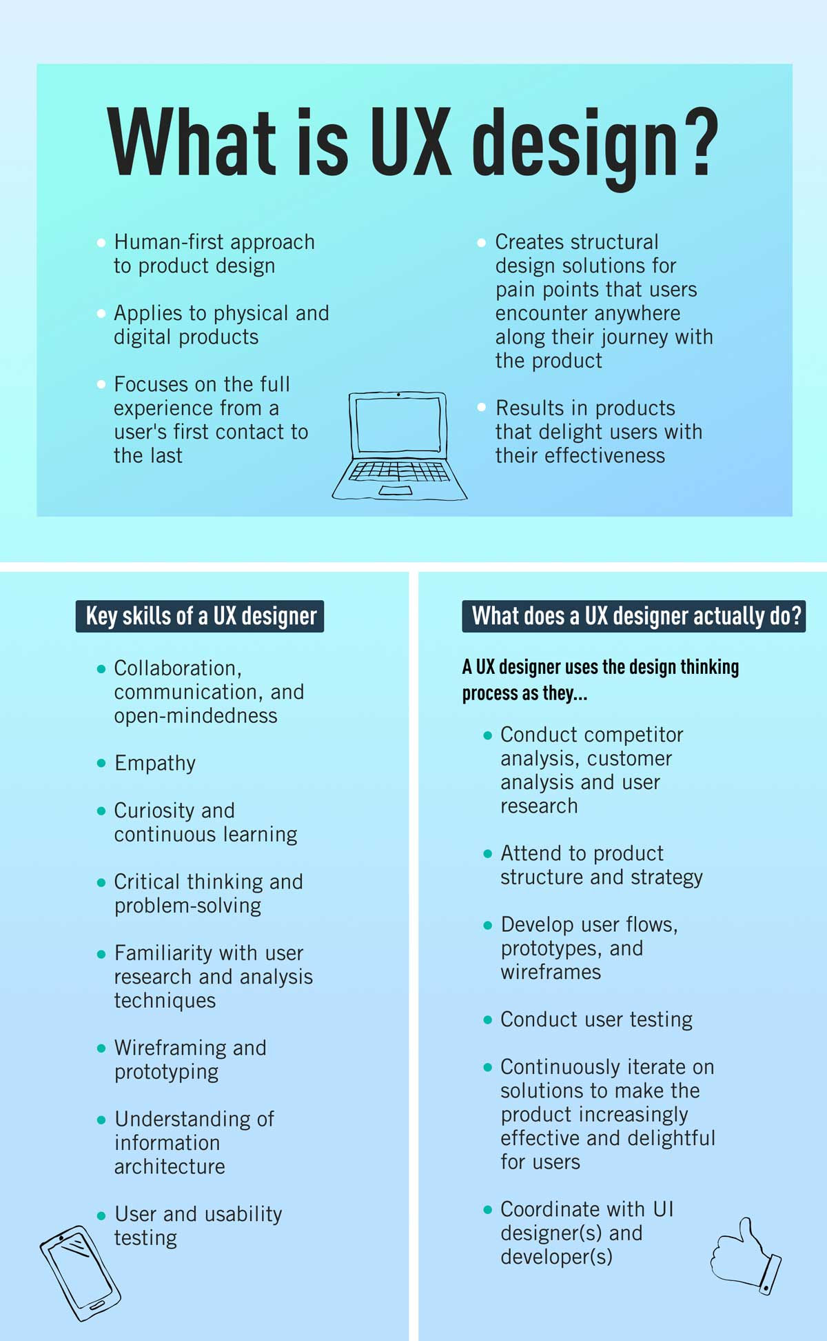 An infographic explaining what UX design is, and the key skills and tasks of a UX designer