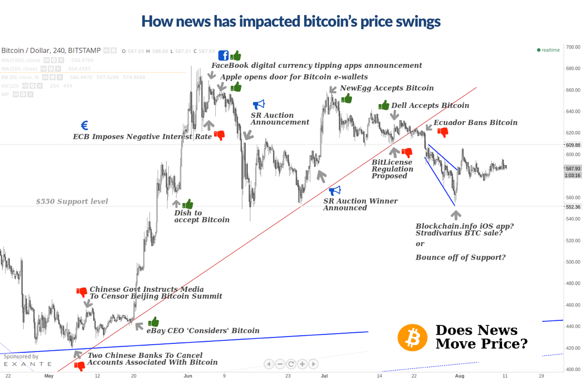 A CCN analysis of a Bitstamp graph displaying how news has impacted bitcoin's price swings