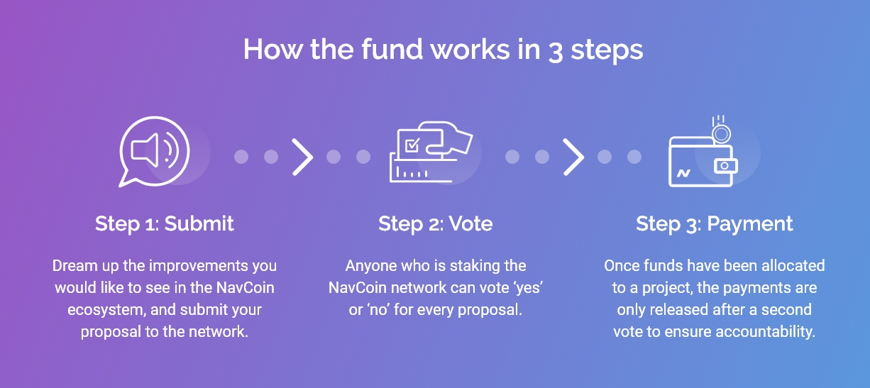 How NavCoin community fund works