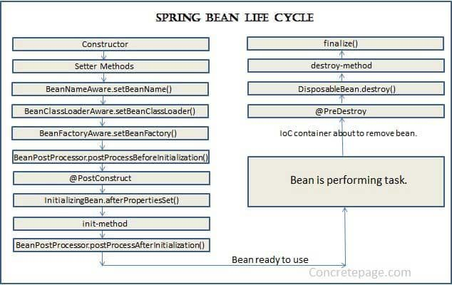 spring-bean-life-cycle