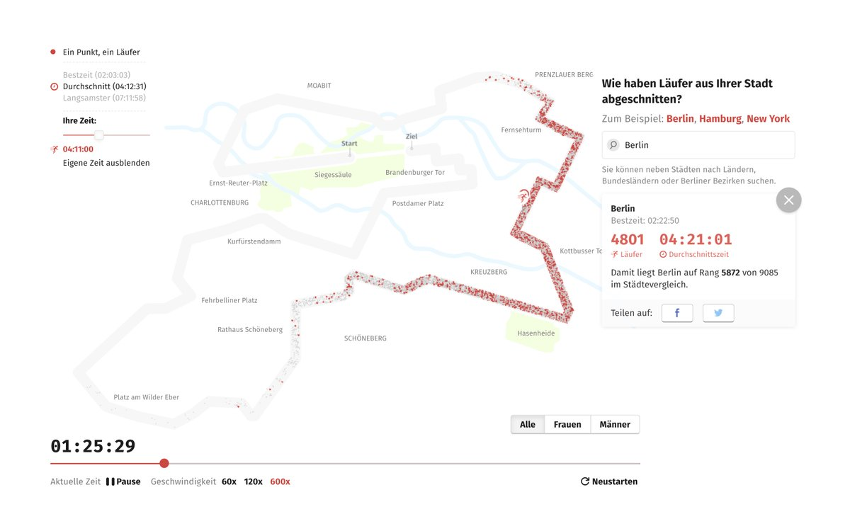 The interactive visualizes every single runner of the marathon