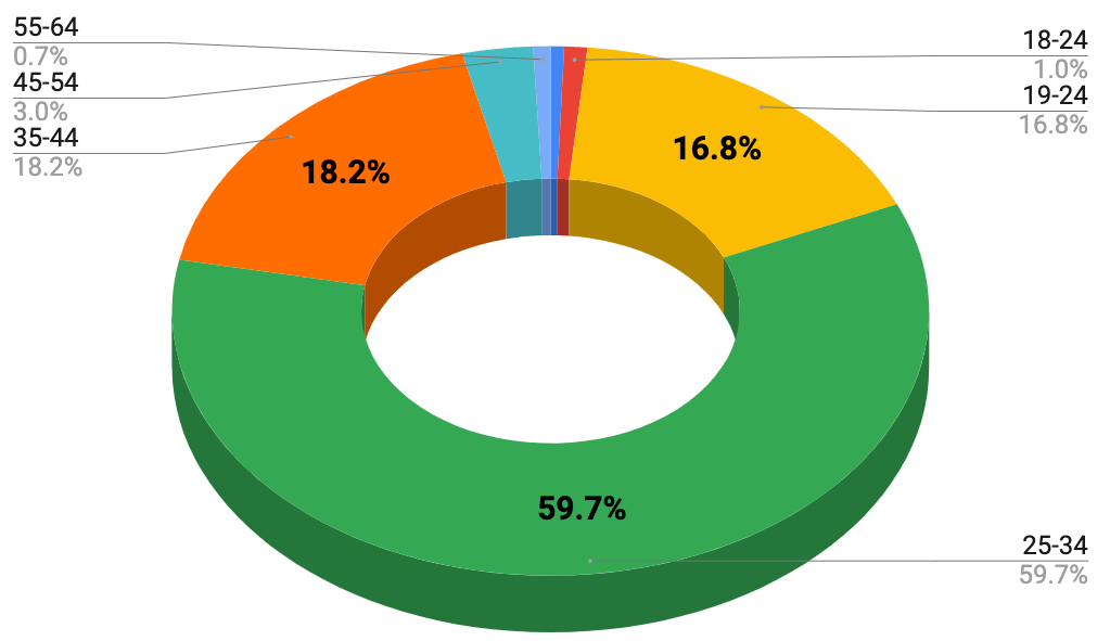 Age Range (February 28, 2020)
