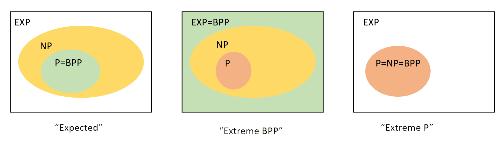 """Some possibilities for the relations between \mathbf{BPP} and other complexity classes. Most researchers believe that \mathbf{BPP}=\mathbf{P} and that these classes are not powerful enough to solve \mathbf{NP}-complete problems, let alone all problems in \mathbf{EXP}. However, we have not even been able yet to rule out the possiblity that randomness is a """"silver bullet"""" that allows exponential speedup on all problems, and hence \mathbf{BPP}=\mathbf{EXP}. As we've already seen, we also can't rule out that \mathbf{P}=\mathbf{NP}. Interestingly, in the latter case, \mathbf{P}=\mathbf{BPP}."""