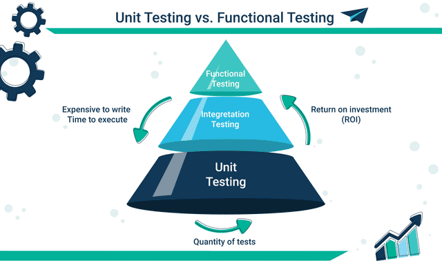 Unit Testing vs Functional Testing