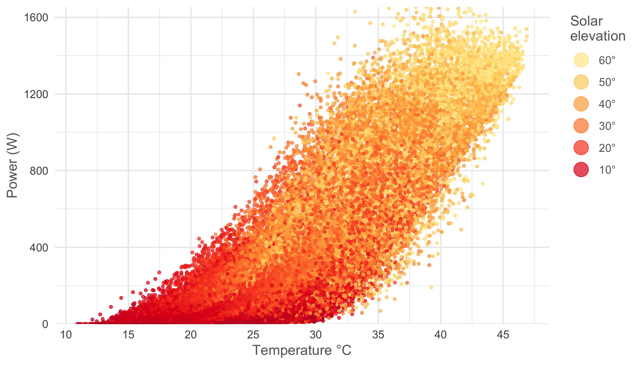 Solar panel analysis pt 2: Temperature & efficiency - Jeroen