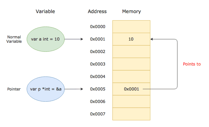 Golang Pointers Illustration