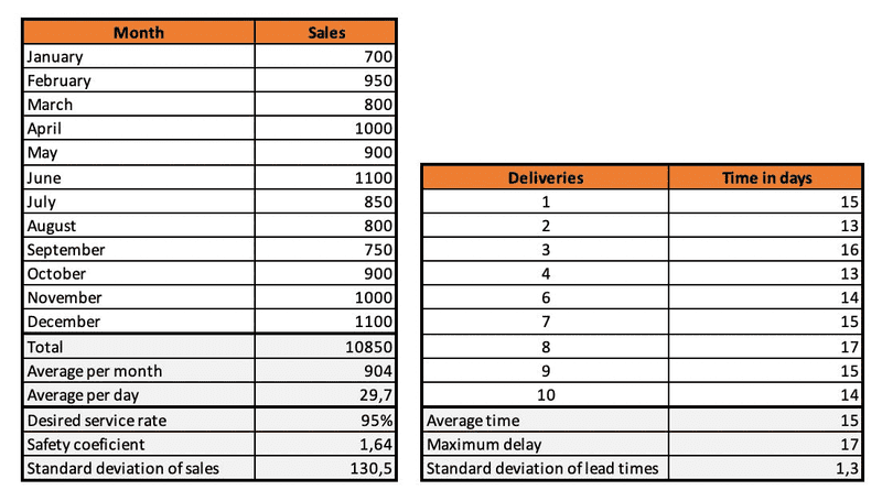 Standard deviation of sales and lead times