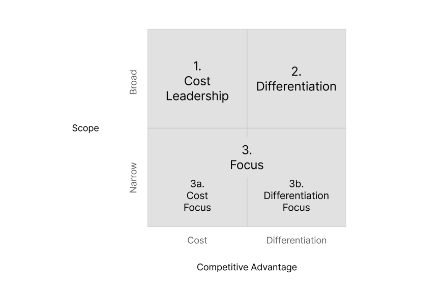 A grid diagram showing three generic business strategies mapped across scope and competitive advantage.