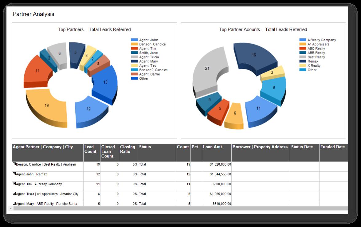 Mortgage iQ CRM screenshot of graphs