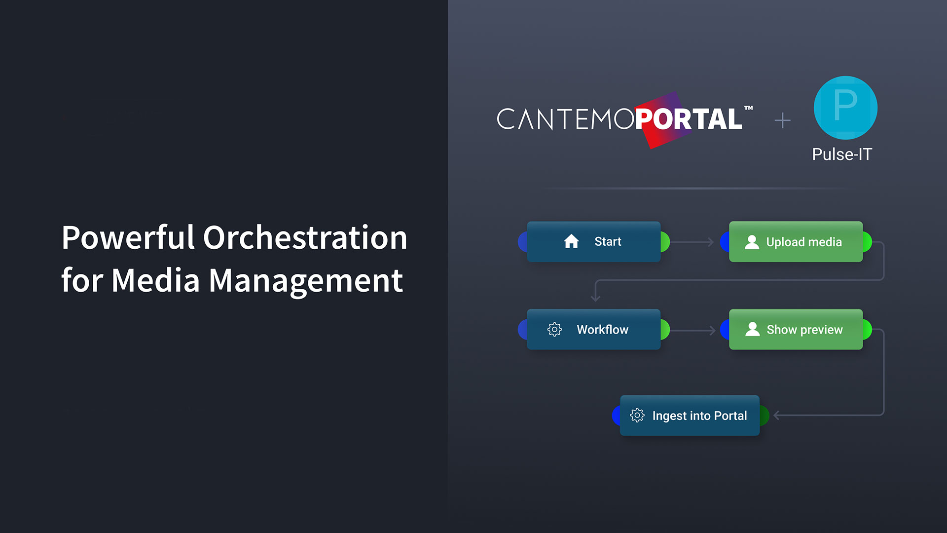 image from Cantemo Portal + Pulse-IT
