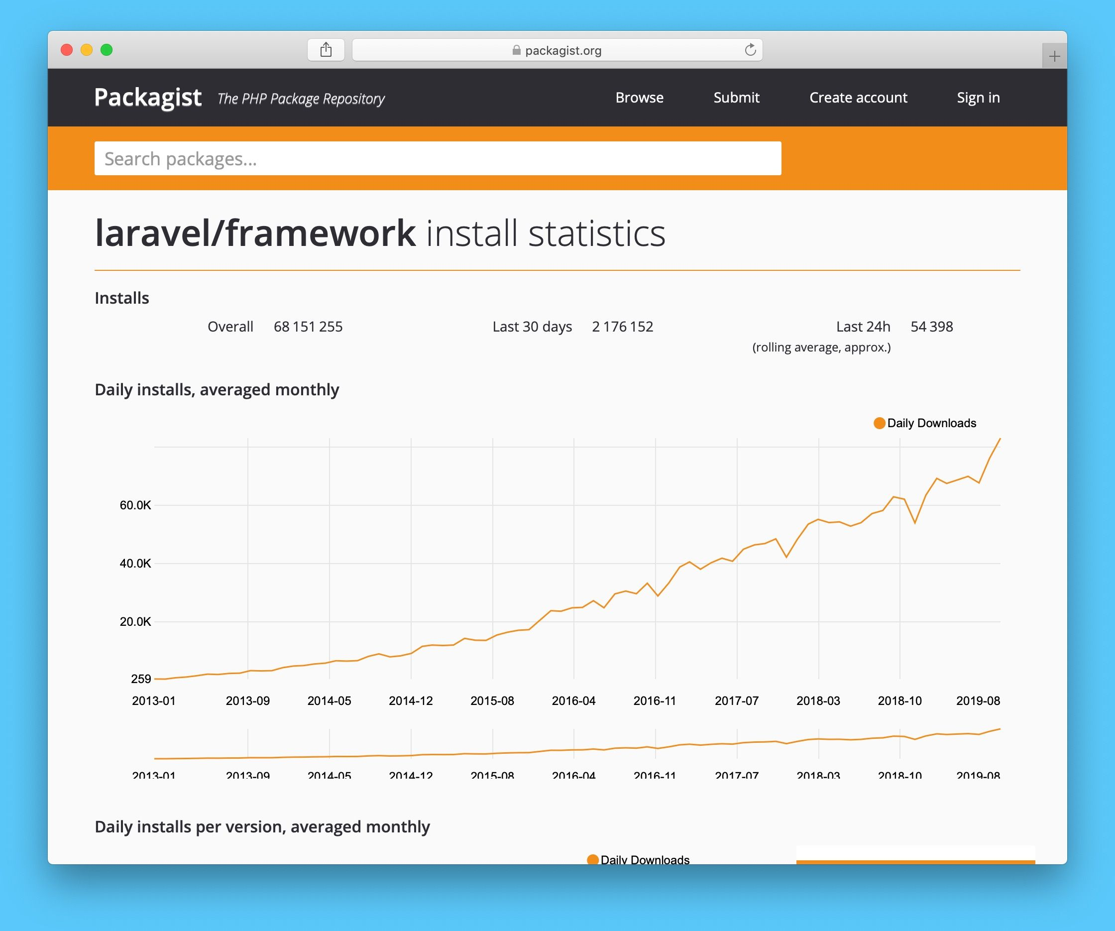 Screenshot of the packagist.org statistics page for the Laravel Framework
