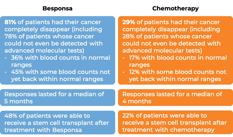 Results after treatment with Besponsa vs chemo (diagram)