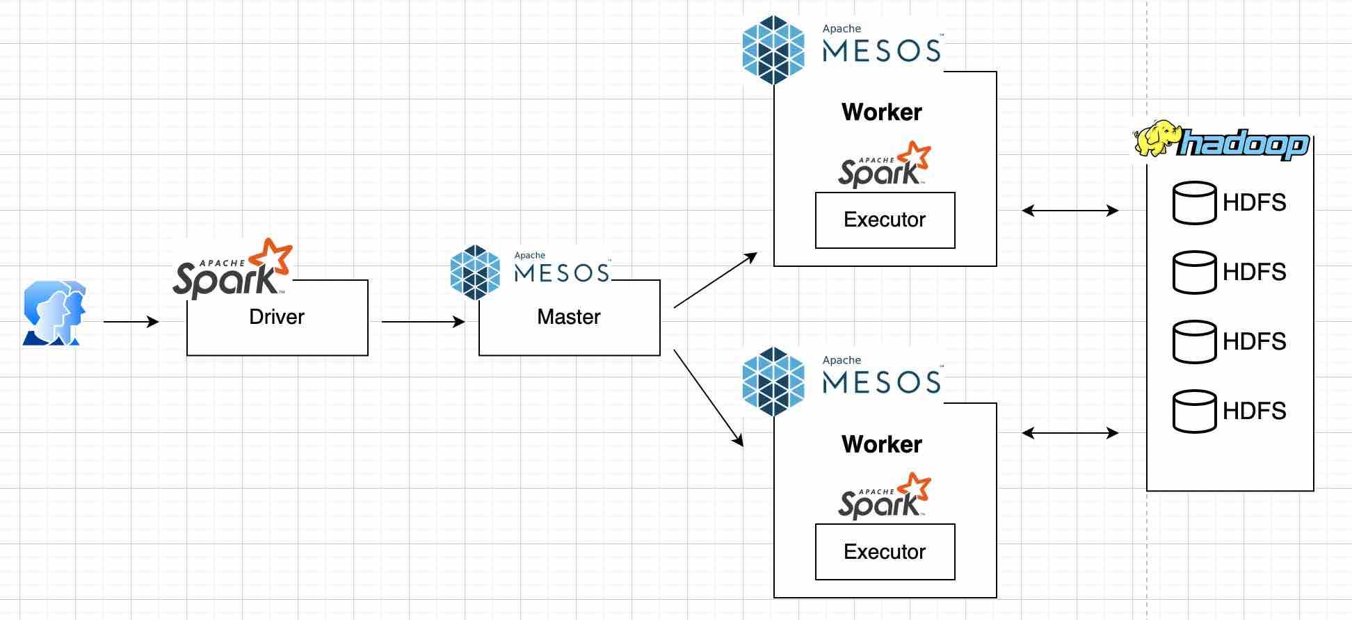 spark-workflow
