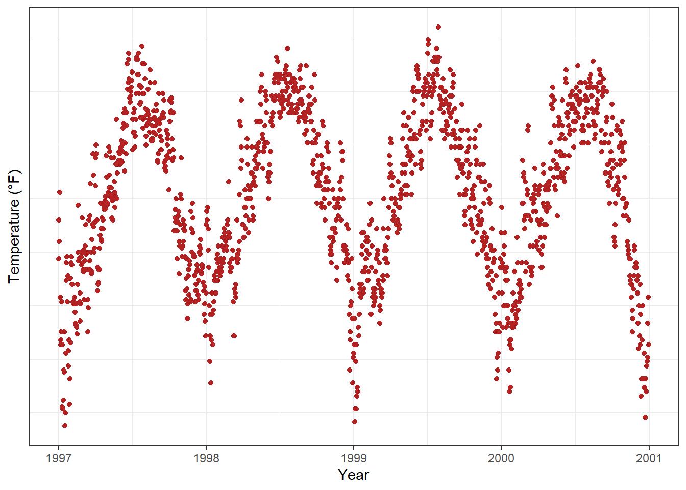 A ggplot2 Tutorial for Beautiful Plotting in R-Cédric Scherer