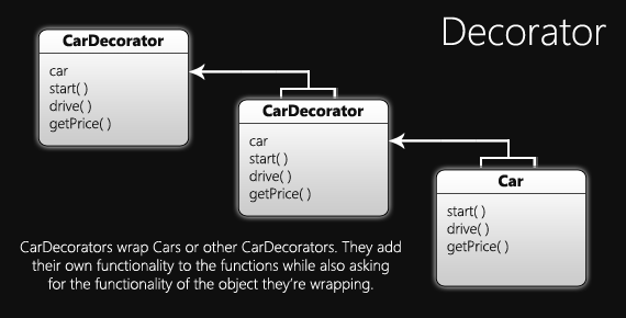 Structure of the Decorator Pattern