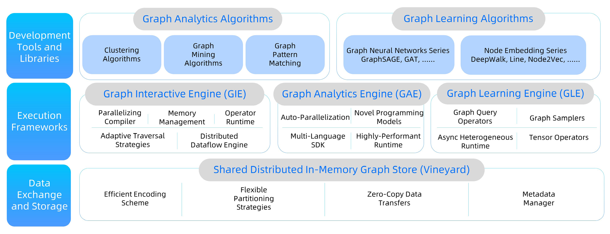 Architecture of GraphScope