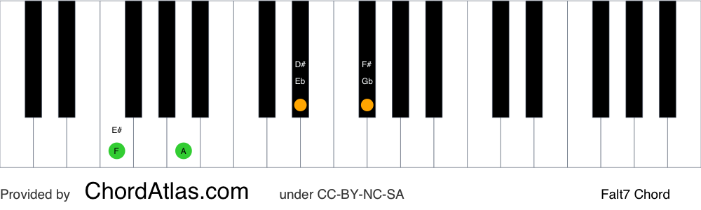 Piano chord chart for the F altered chord (Falt7). The notes F, A, Eb and Gb are highlighted.