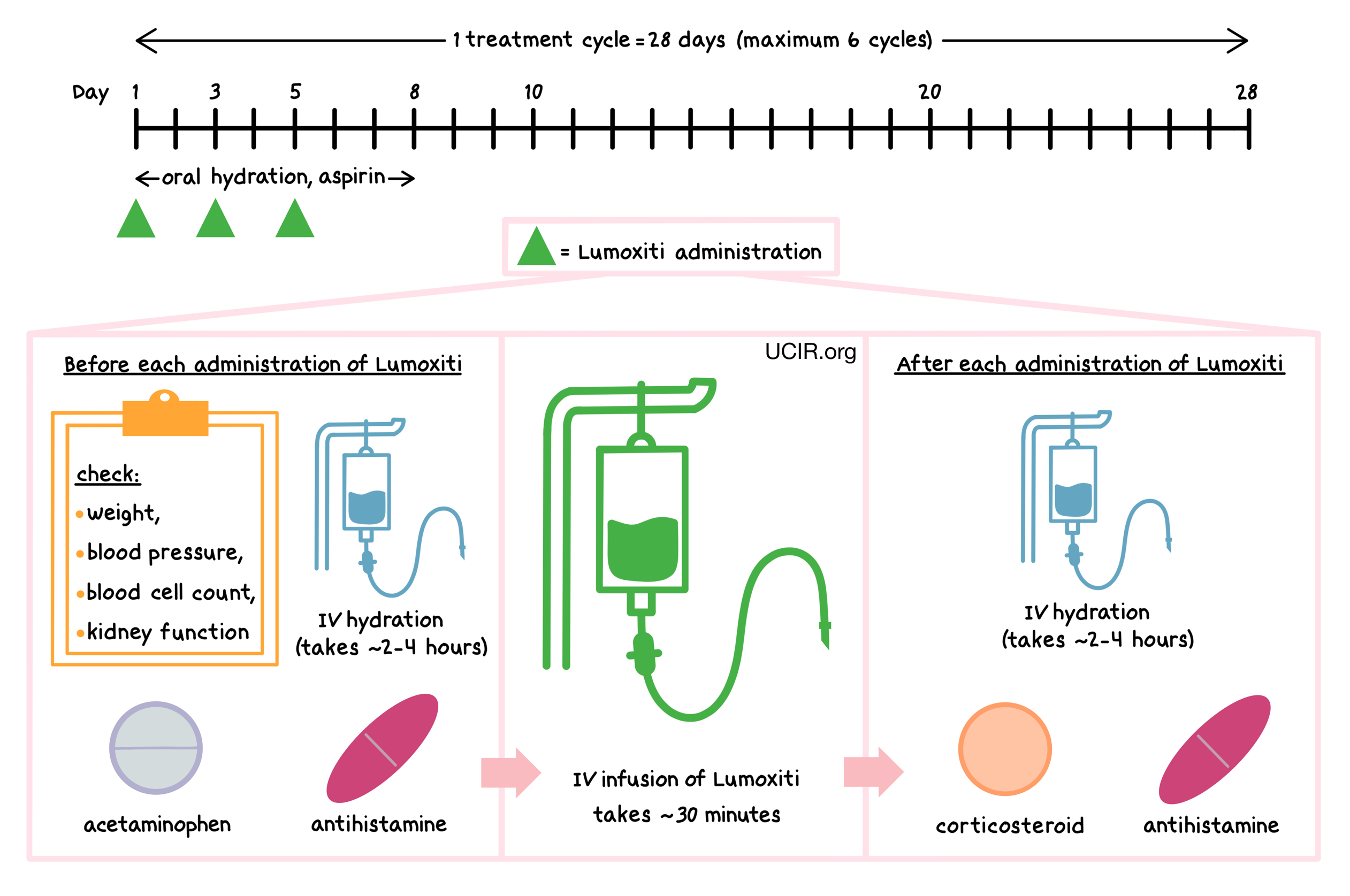 Illustration that shows how Lumoxiti is administered to patients
