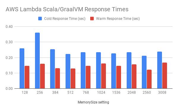 AWS Lambda, Scala, and GraalVM | BKS2