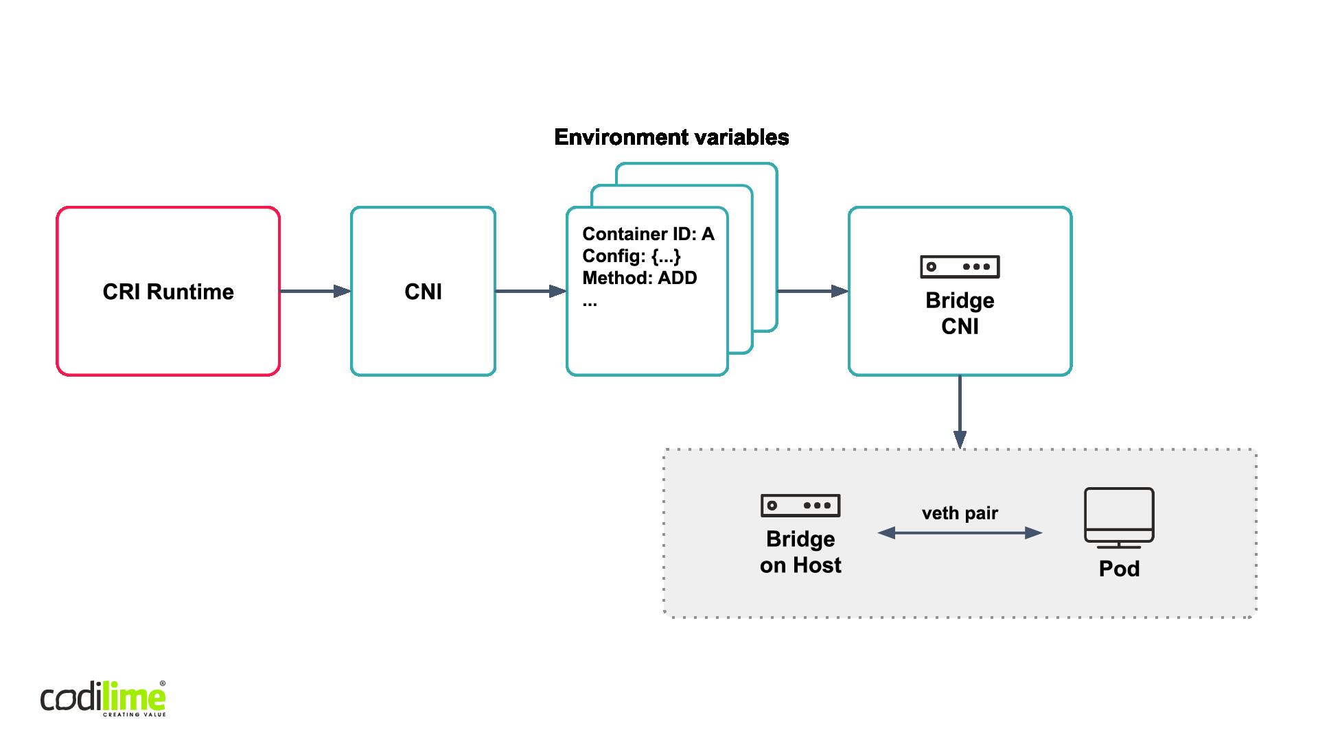 The Bridge CNI plugin
