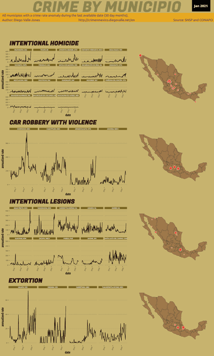 Jan 2021 Infographic of Crime in Mexico