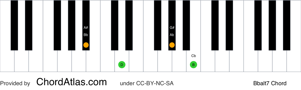 Piano chord chart for the B flat altered chord (Bbalt7). The notes Bb, D, Ab and Cb are highlighted.