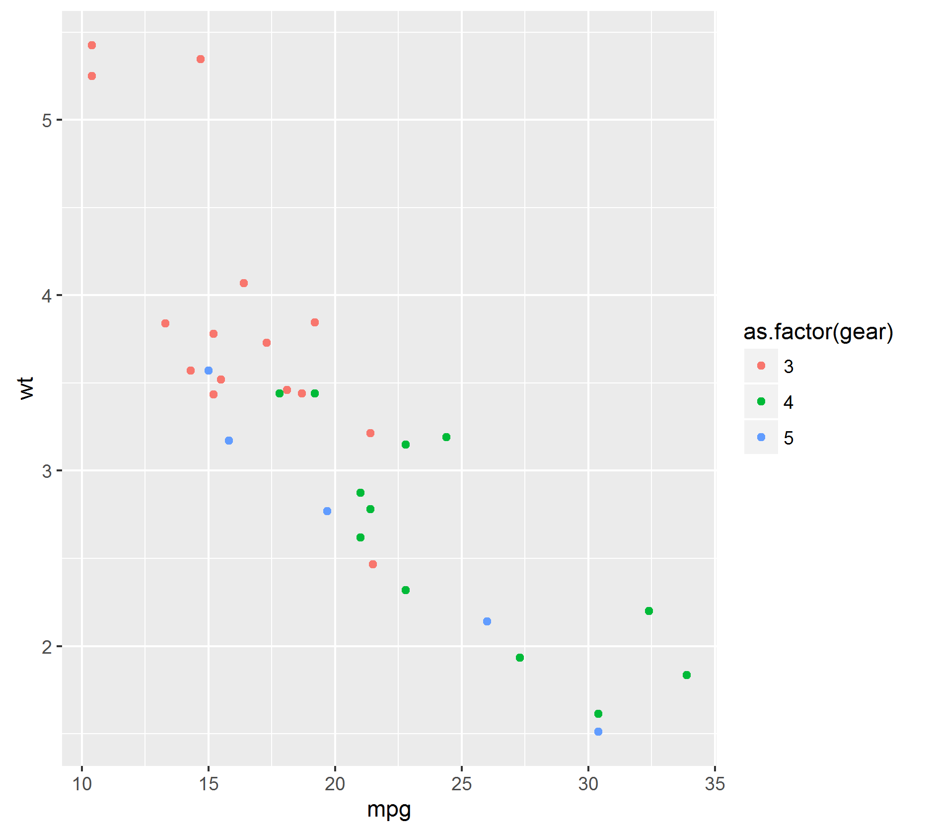 ggplot(data = mtcars, aes(mpg,  wt )) + geom_point(aes(color = as.factor(gear)))