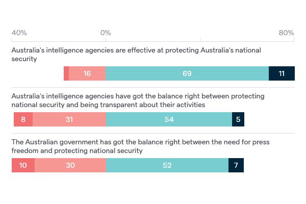 Australia's intelligence agencies - Lowy Institute Poll 2020