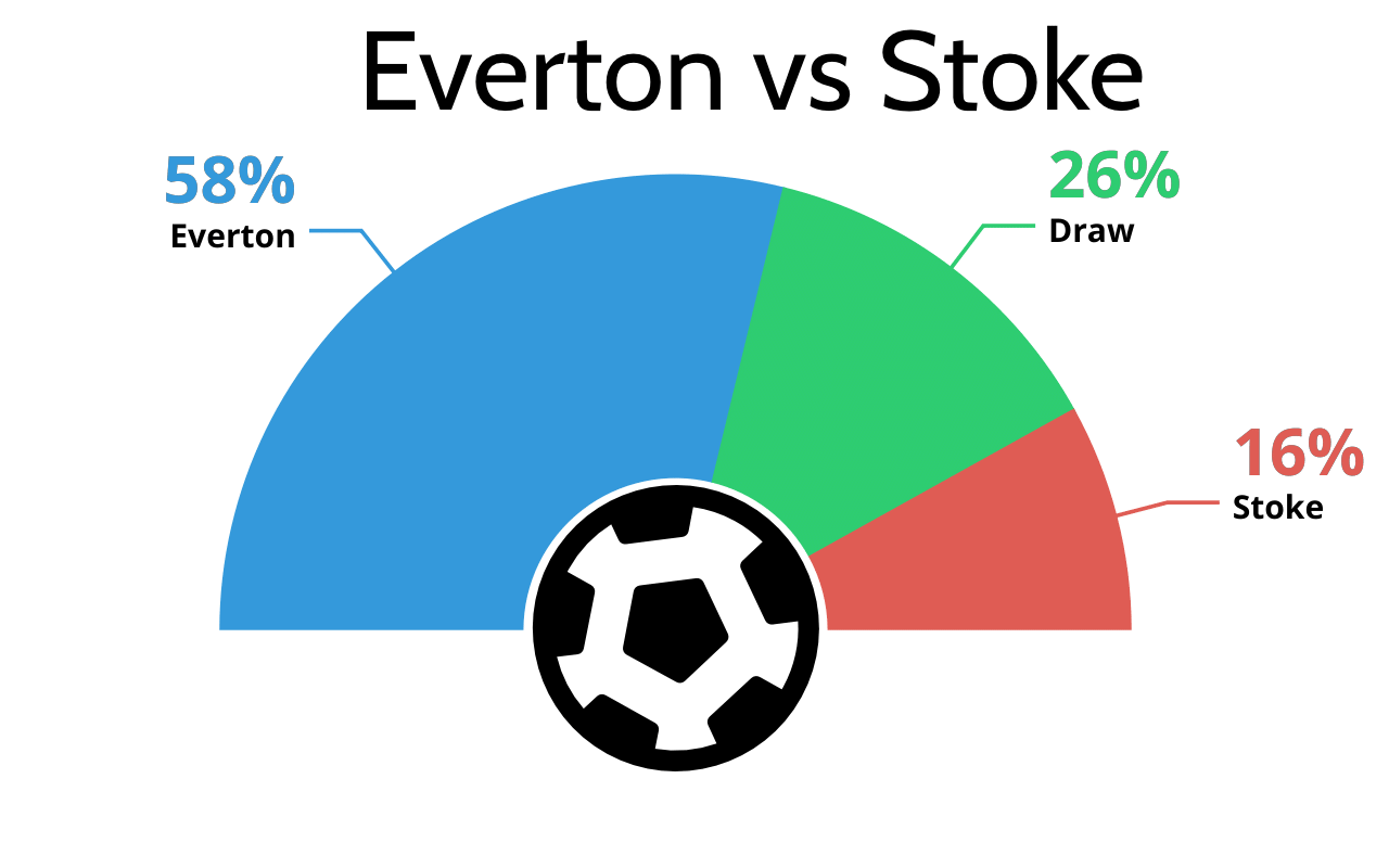Betting tips, predictions, and previews