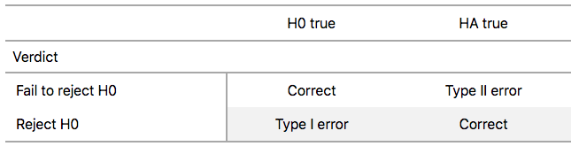 Type I and Type II errors in hypothesis tests.