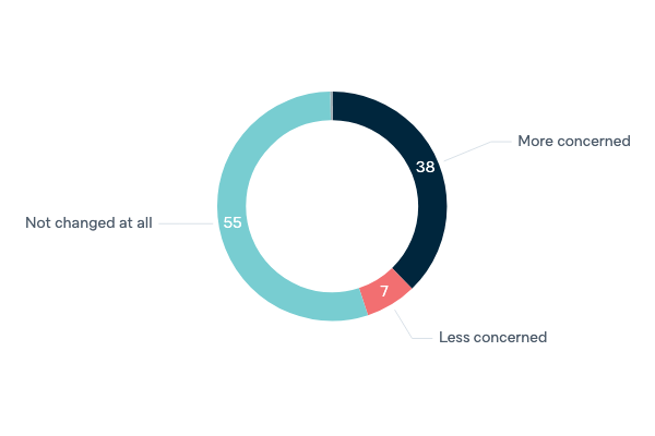 Concern about climate change - Lowy Institute Poll 2020